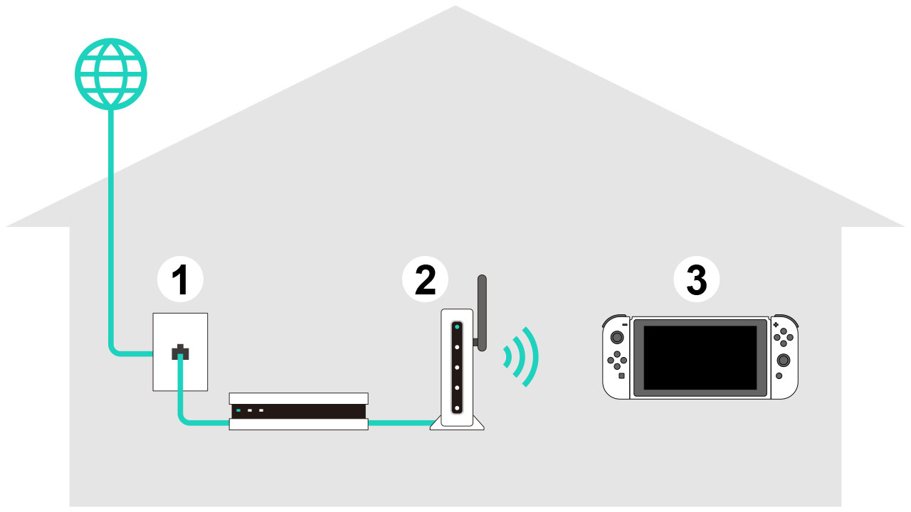 a nintendo switch console connecting wirelessly to a wireless router  plugged into a modem ethernet port