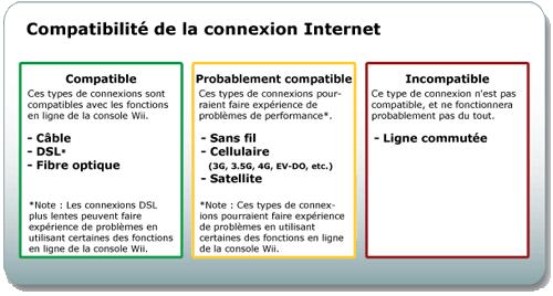 Comment raccorder la wii a internet