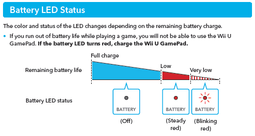 Wii U GamePad LED Overview  sc 1 st  Nintendo Switch & Wii U GamePad LED Overview | Nintendo Support azcodes.com