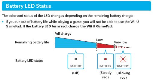 How To Charge The Wii U Gamepad Wii U Wii U Gamepad